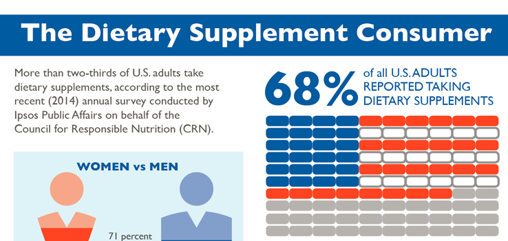 The CRN Consumer Survey on Dietary Supplements